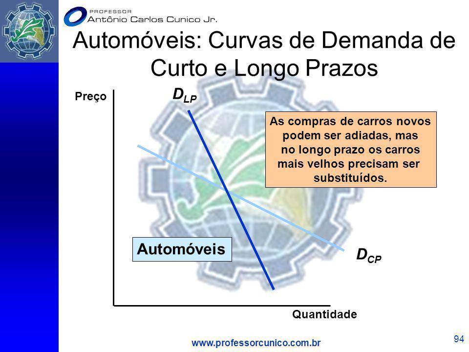 www.professorcunico.com.br 94 Automóveis: Curvas de Demanda de Curto e Longo Prazos D CP D LP As compras de carros novos podem ser adiadas, mas no lon