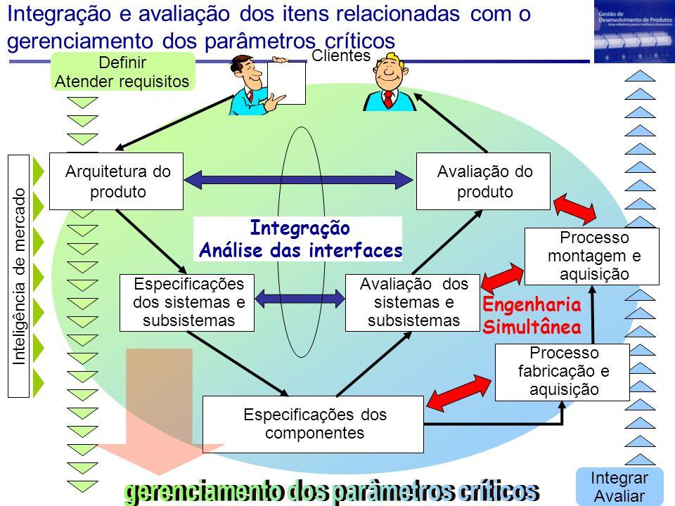 Integração e avaliação dos itens relacionadas com o gerenciamento dos parâmetros críticos Arquitetura do produto Especificações dos sistemas e subsist