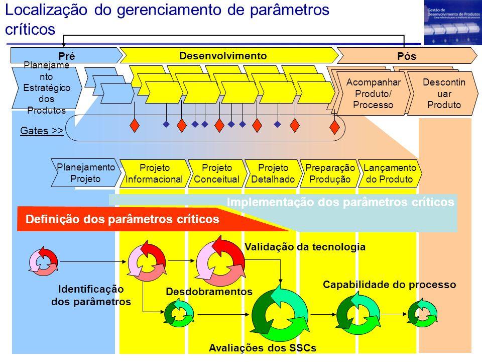 Localização do gerenciamento de parâmetros críticos Desenvolvimento Projeto Detalhado Projeto Conceitual Projeto Informacional Lançamento do Produto P