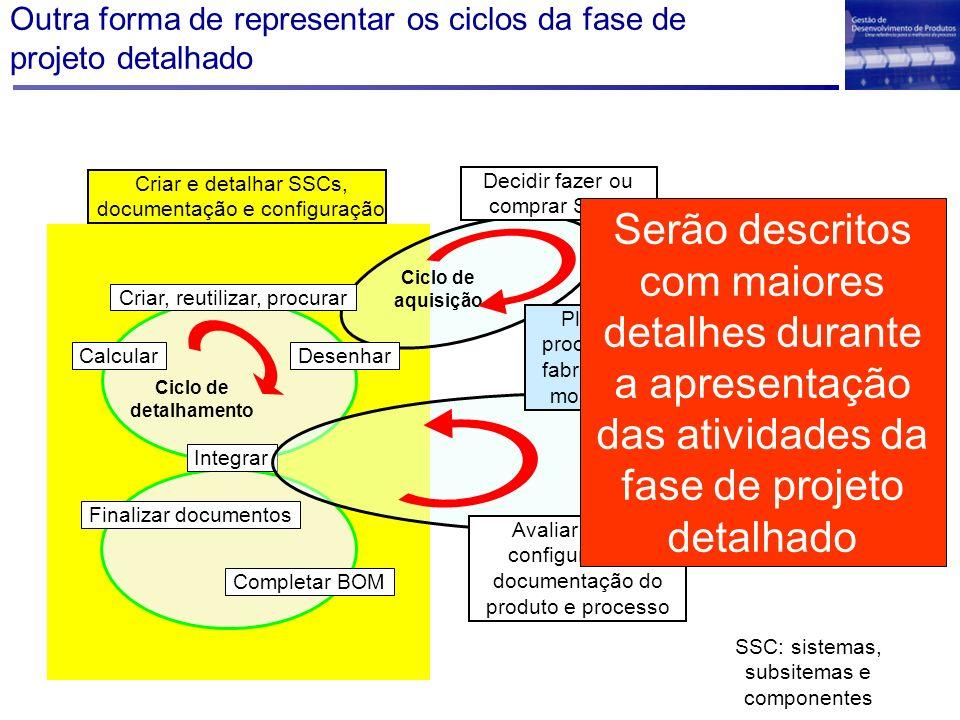 Outra forma de representar os ciclos da fase de projeto detalhado Criar e detalhar SSCs, documentação e configuração Integrar Completar BOM Finalizar
