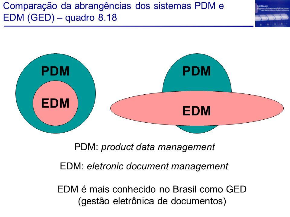 Comparação da abrangências dos sistemas PDM e EDM (GED) – quadro 8.18 PDM EDM EDM é mais conhecido no Brasil como GED (gestão eletrônica de documentos
