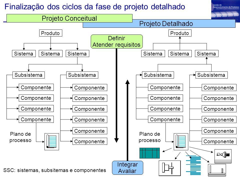 Finalização dos ciclos da fase de projeto detalhado Produto Sistema Subsistema Componente Subsistema Componente Plano de processo Definir Atender requ