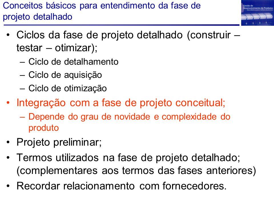 Conceitos básicos para entendimento da fase de projeto detalhado Ciclos da fase de projeto detalhado (construir – testar – otimizar); –Ciclo de detalh