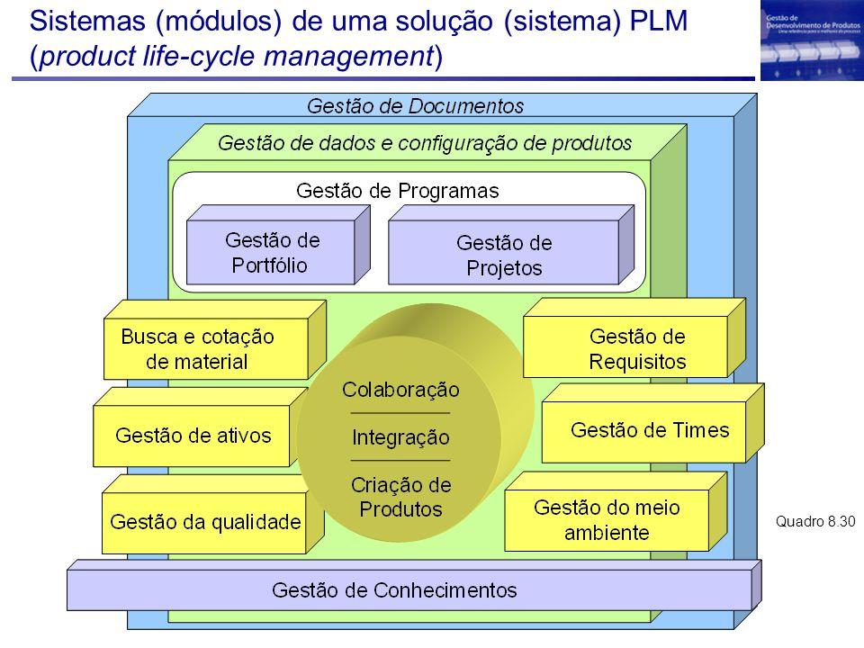 Sistemas (módulos) de uma solução (sistema) PLM (product life-cycle management) Quadro 8.30