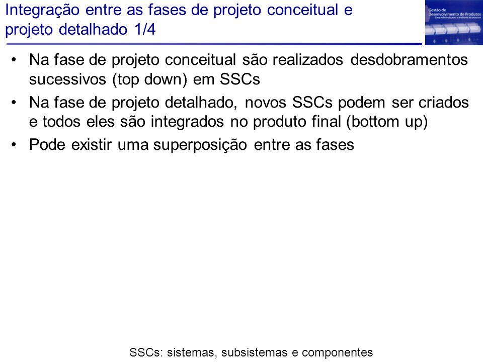 Integração entre as fases de projeto conceitual e projeto detalhado 1/4 Na fase de projeto conceitual são realizados desdobramentos sucessivos (top do