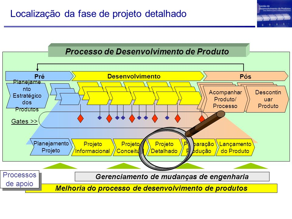 Conceitos básicos para entendimento da fase de projeto detalhado Ciclos da fase de projeto detalhado (construir – testar – otimizar); –Ciclo de detalhamento –Ciclo de aquisição –Ciclo de otimização Integração com a fase de projeto conceitual; –Depende do grau de novidade e complexidade do produto Projeto preliminar; Termos utilizados na fase de projeto detalhado; (complementares aos termos das fases anteriores) Recordar relacionamento com fornecedores.