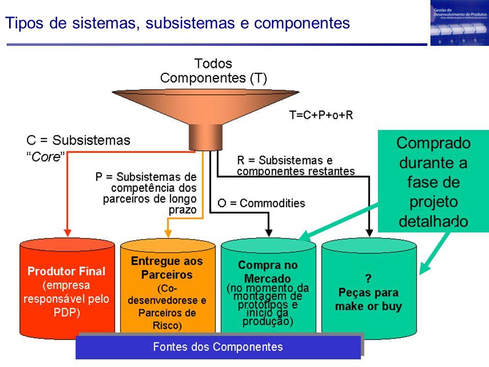 Tipos de sistemas, subsistemas e componentes Comprado durante a fase de projeto detalhado