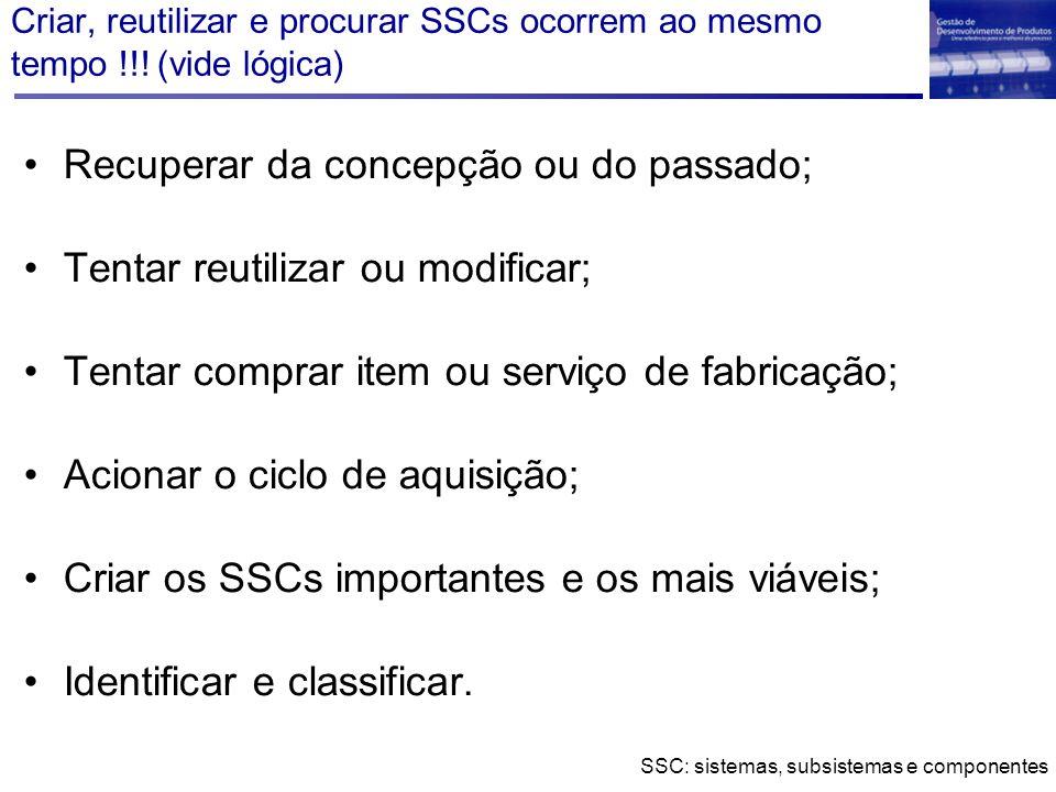 Criar, reutilizar e procurar SSCs ocorrem ao mesmo tempo !!! (vide lógica) Recuperar da concepção ou do passado; Tentar reutilizar ou modificar; Tenta