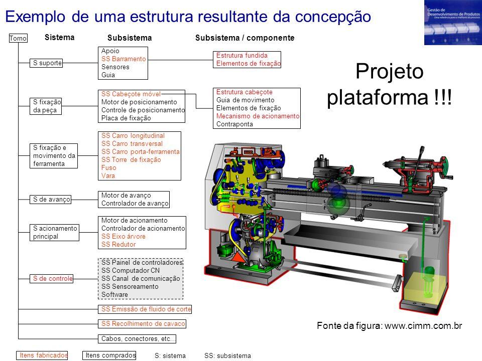 Exemplo de uma estrutura resultante da concepção Projeto plataforma !!! Fonte da figura: www.cimm.com.br Torno S suporte S fixação da peça S fixação e