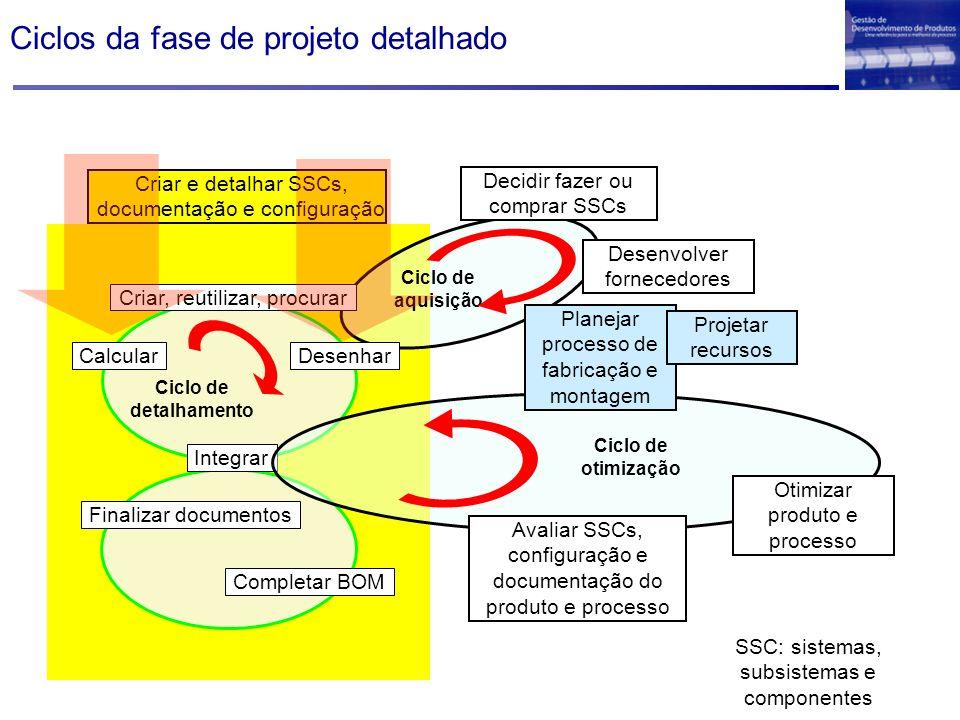 Ciclos da fase de projeto detalhado Criar e detalhar SSCs, documentação e configuração Integrar Completar BOM Finalizar documentos Decidir fazer ou co