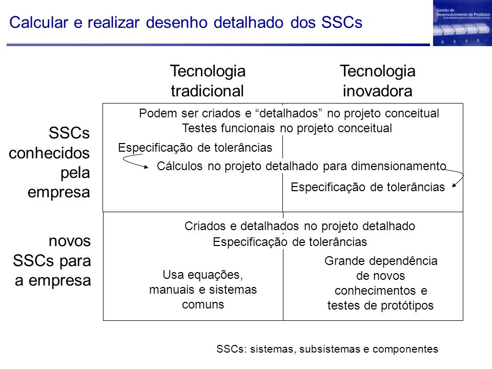 Calcular e realizar desenho detalhado dos SSCs SSCs conhecidos pela empresa novos SSCs para a empresa Tecnologia tradicional Tecnologia inovadora Pode