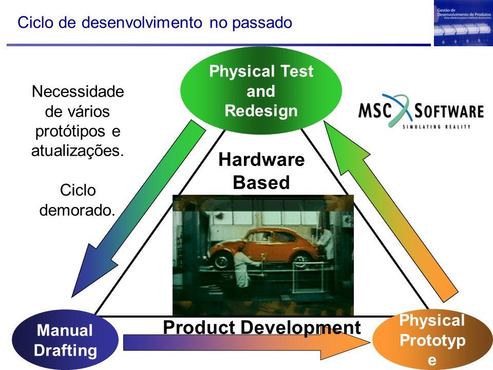 Manual Drafting Physical Prototyp e Physical Test and Redesign Hardware Based Product Development Ciclo de desenvolvimento no passado Necessidade de v