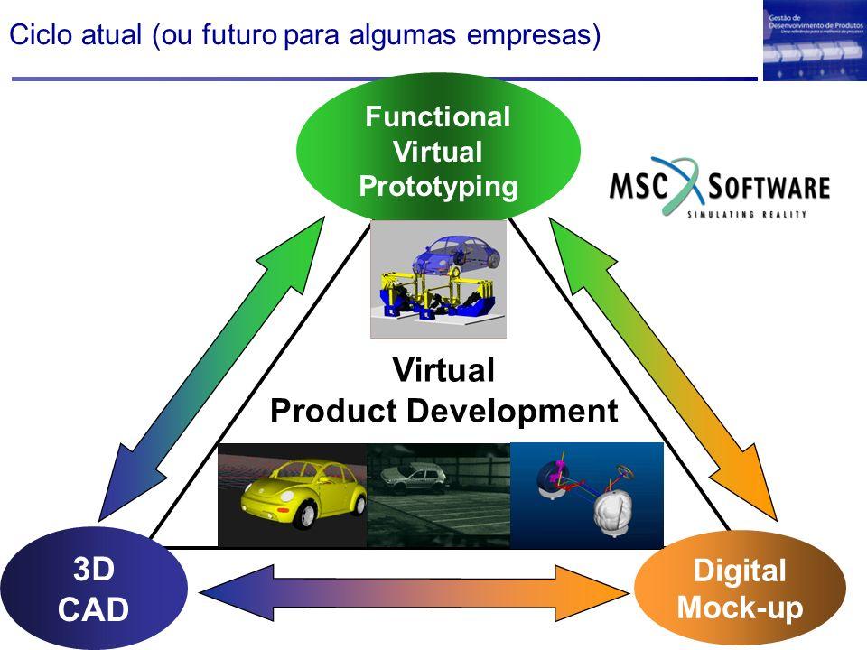 3D CAD Digital Mock-up Functional Virtual Prototyping Virtual Product Development Ciclo atual (ou futuro para algumas empresas)