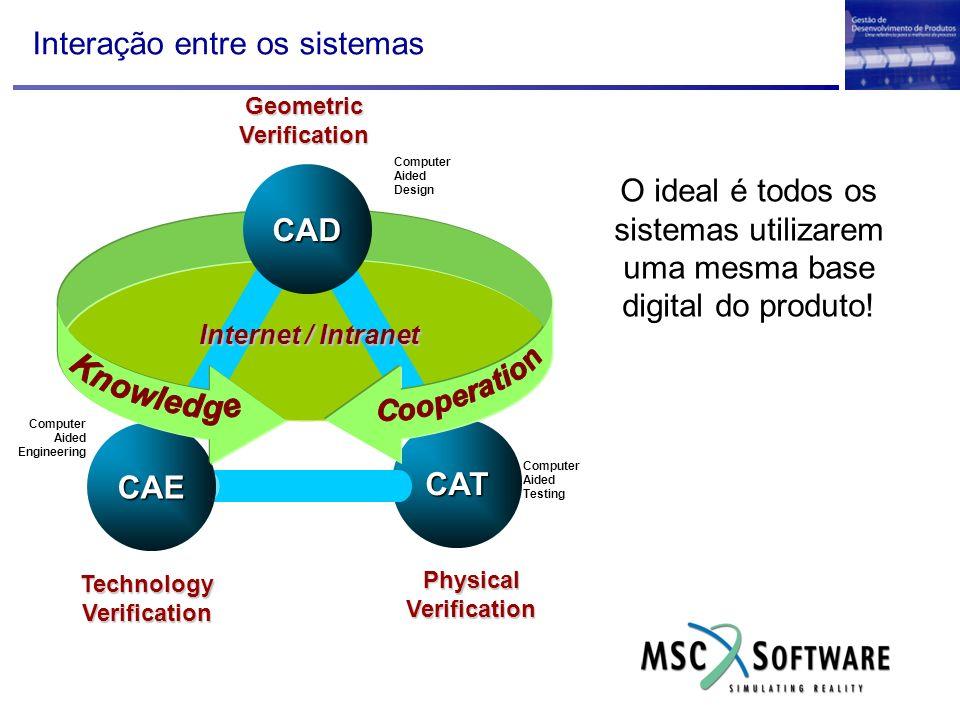 Interação entre os sistemas CAT CAE CAD Internet / Intranet GeometricVerification PhysicalVerification TechnologyVerification Computer Aided Testing C