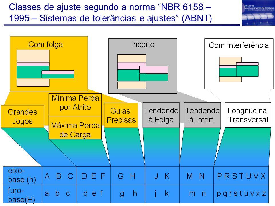 Classes de ajuste segundo a norma NBR 6158 – 1995 – Sistemas de tolerâncias e ajustes (ABNT)