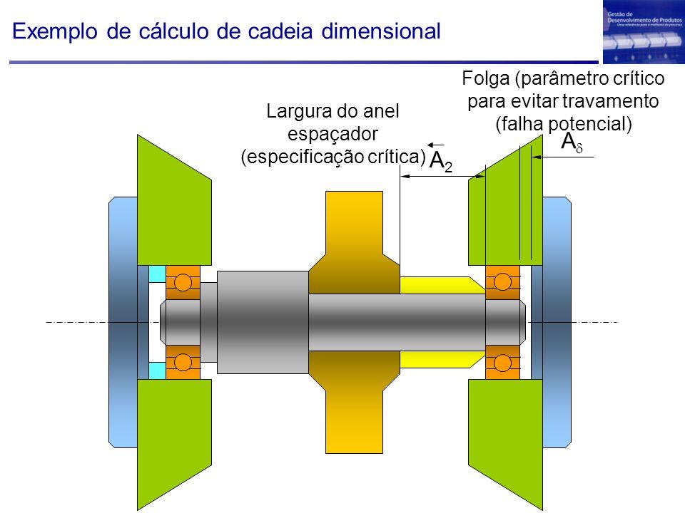 Exemplo de cálculo de cadeia dimensional A A2A2 Largura do anel espaçador (especificação crítica) Folga (parâmetro crítico para evitar travamento (fal