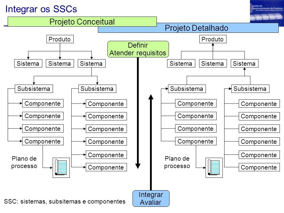Integrar os SSCs Produto Sistema Subsistema Componente Subsistema Componente Plano de processo Definir Atender requisitos Integrar Avaliar Produto Sis
