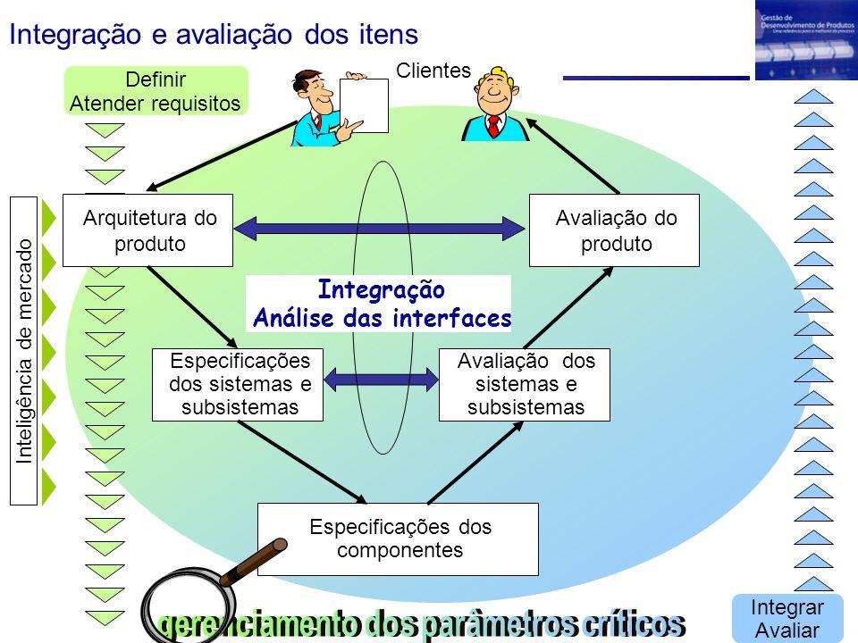 Integração e avaliação dos itens Arquitetura do produto Especificações dos sistemas e subsistemas Especificações dos componentes Avaliação do produto