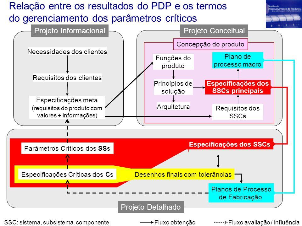 Necessidades dos clientes Requisitos dos clientes Especificações meta ( requisitos do produto com valores + informações) Parâmetros Críticos dos SSs E