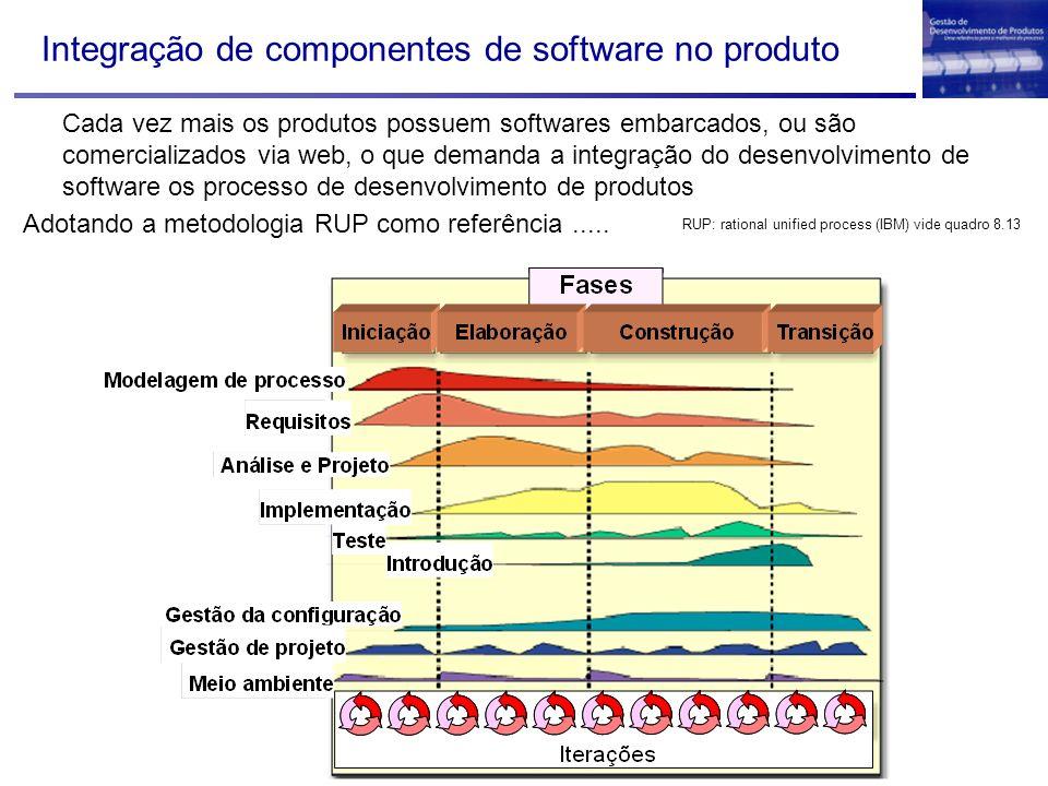 Integração de componentes de software no produto Cada vez mais os produtos possuem softwares embarcados, ou são comercializados via web, o que demanda