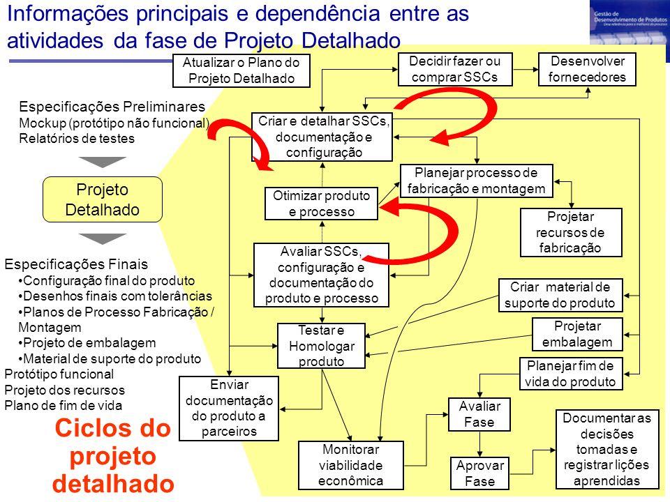 Projeto Conceitual Selecionar e determinar Concepções Alternativas Detalhar a documentação do produto Modelar produto, prototipar e simular Projeto Detalhado Desenvolver Plano de Processo para os Componentes Atividades podem ultrapassar as fases