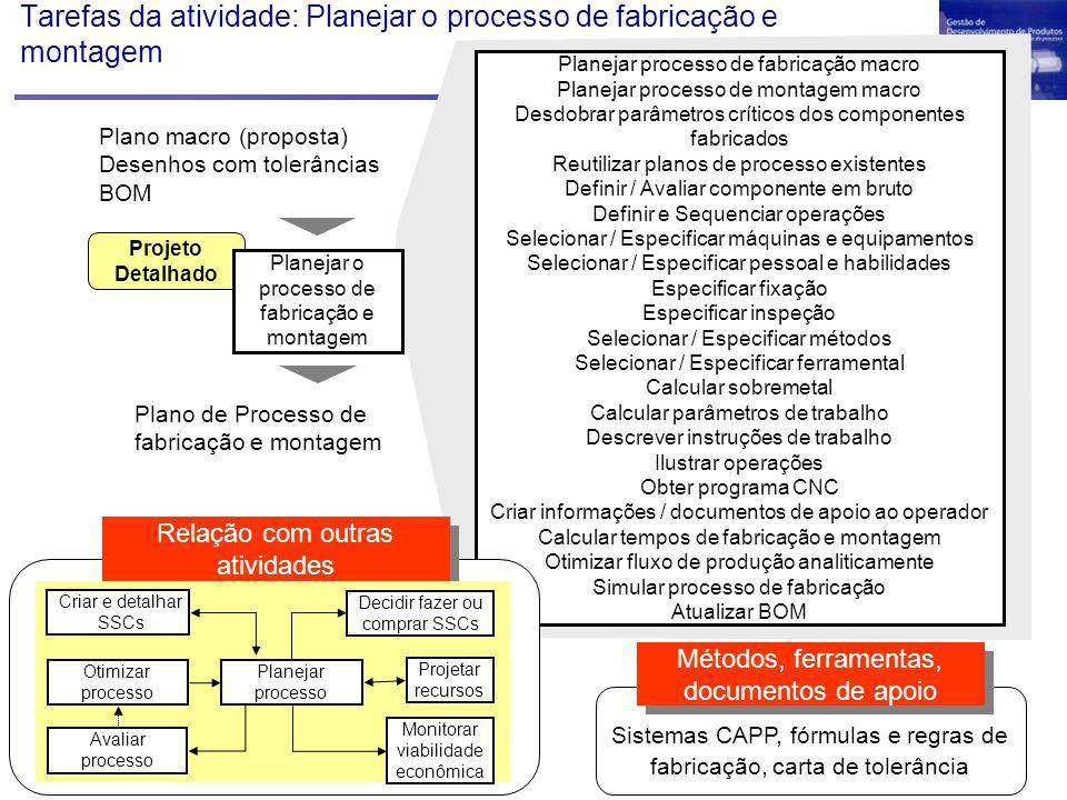 Tarefas da atividade: Planejar o processo de fabricação e montagem Planejar processo de fabricação macro Planejar processo de montagem macro Desdobrar