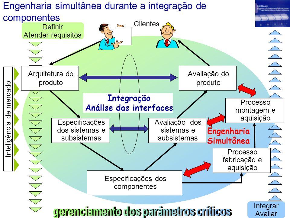 Engenharia simultânea durante a integração de componentes Arquitetura do produto Especificações dos sistemas e subsistemas Especificações dos componen
