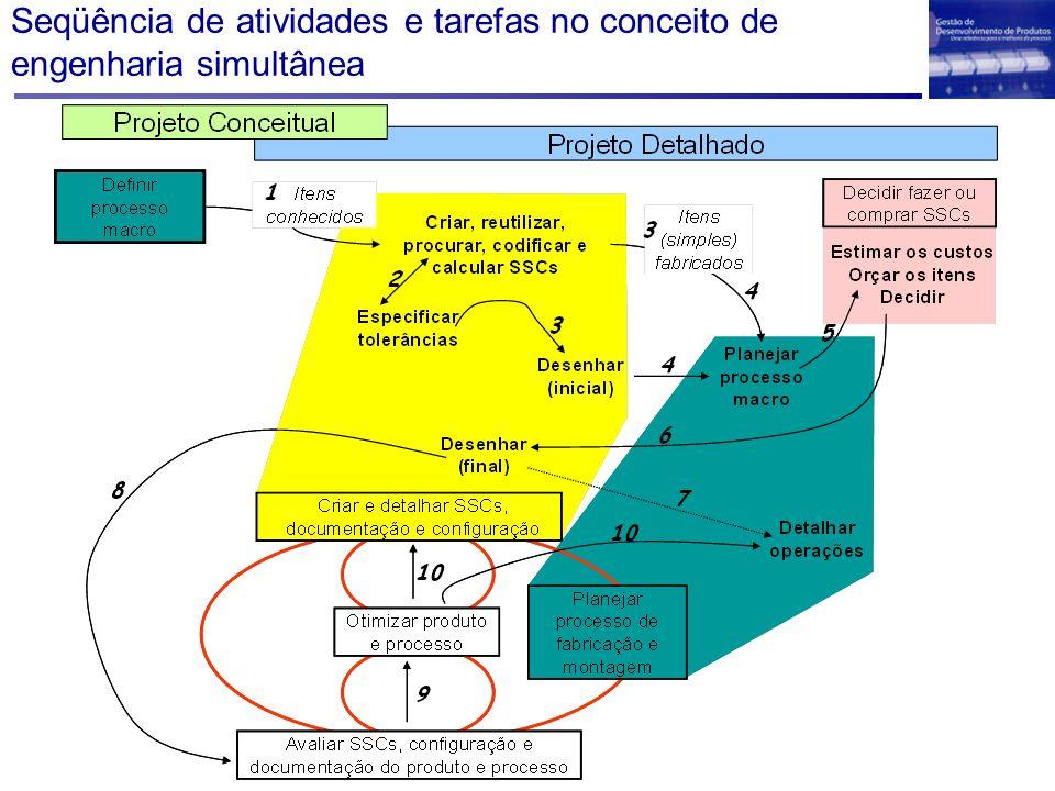 Seqüência de atividades e tarefas no conceito de engenharia simultânea