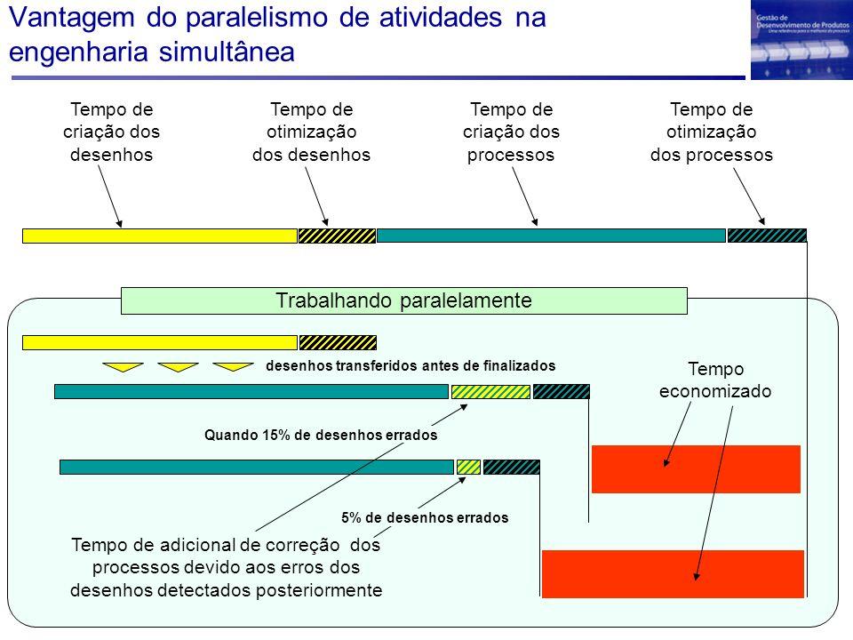 Vantagem do paralelismo de atividades na engenharia simultânea Tempo de criação dos desenhos Tempo de otimização dos desenhos Tempo de criação dos pro