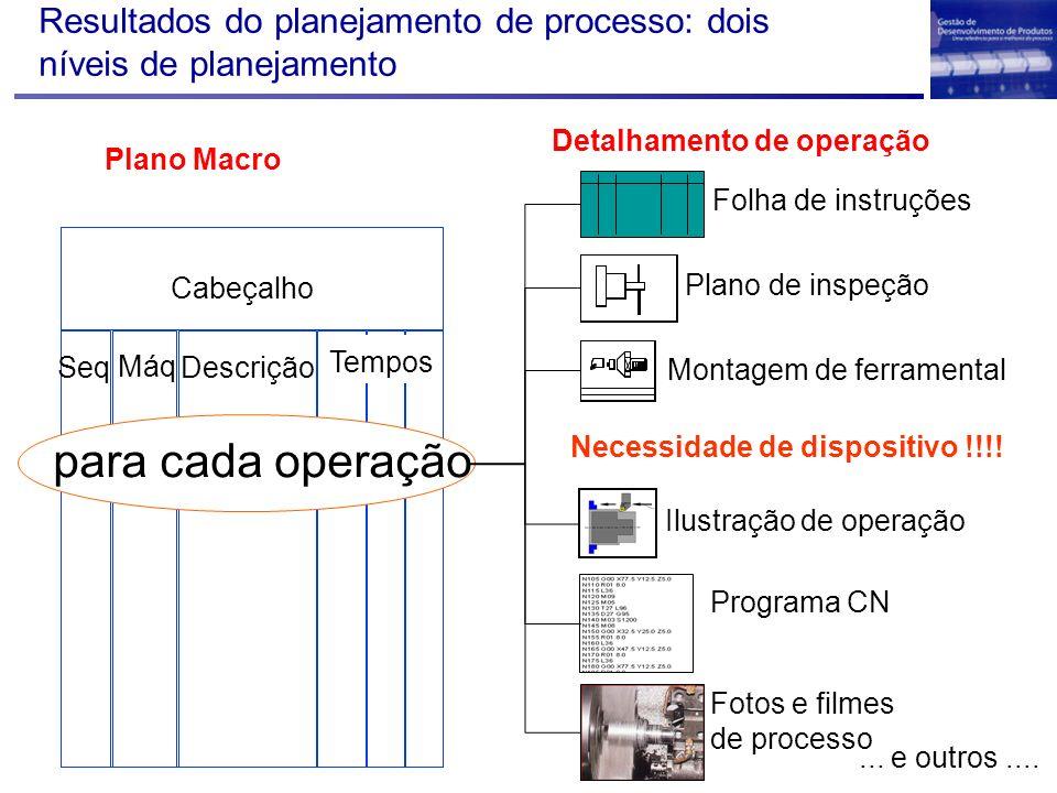 Resultados do planejamento de processo: dois níveis de planejamento PPF Plano Macro Seq Máq Descrição Tempos Cabeçalho para cada operação Folha de ins