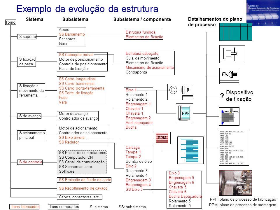 Exemplo da evolução da estrutura Motor de acionamento Controlador de acionamento SS Eixo árvore SS Redutor S suporte S fixação da peça S fixação e mov