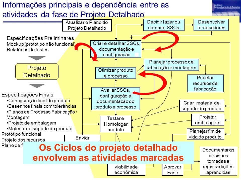 Descrição das fases Agora que vimos os conceitos básicos para entendimento da fase de projeto detalhado, vamos descrever as atividades desta fase, sem esquecer os ciclos de detalhamento.