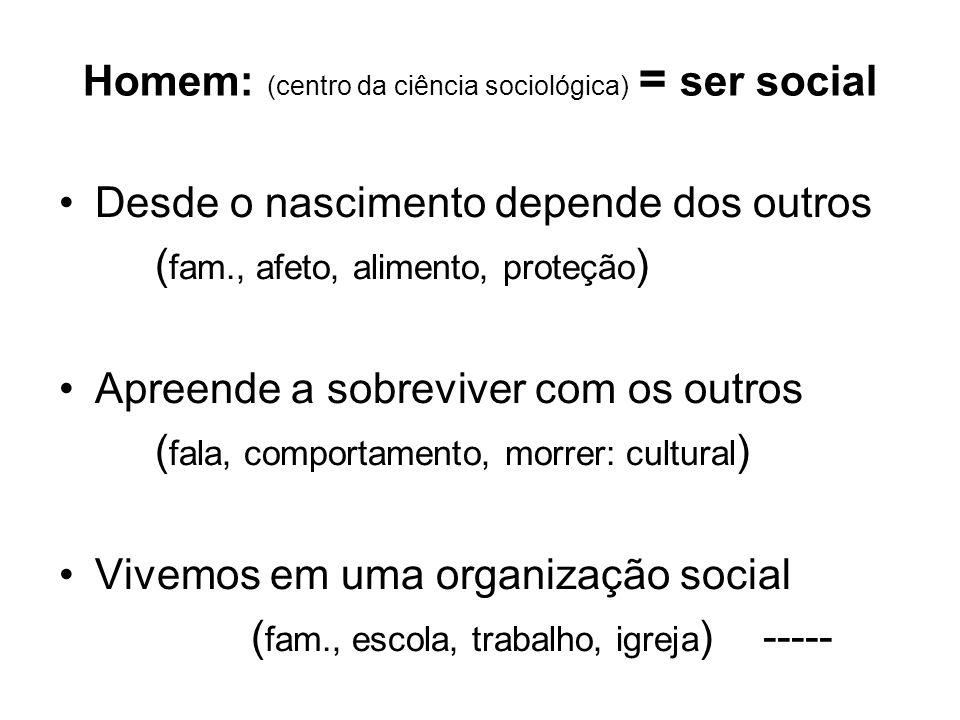 Homem: (centro da ciência sociológica) = ser social Desde o nascimento depende dos outros ( fam., afeto, alimento, proteção ) Apreende a sobreviver co