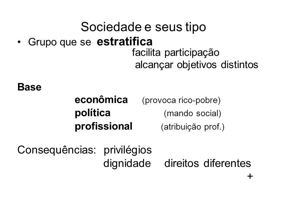 Sociedade e seus tipo Grupo que se estratifica facilita participação alcançar objetivos distintos Base econômica (provoca rico-pobre) política (mando