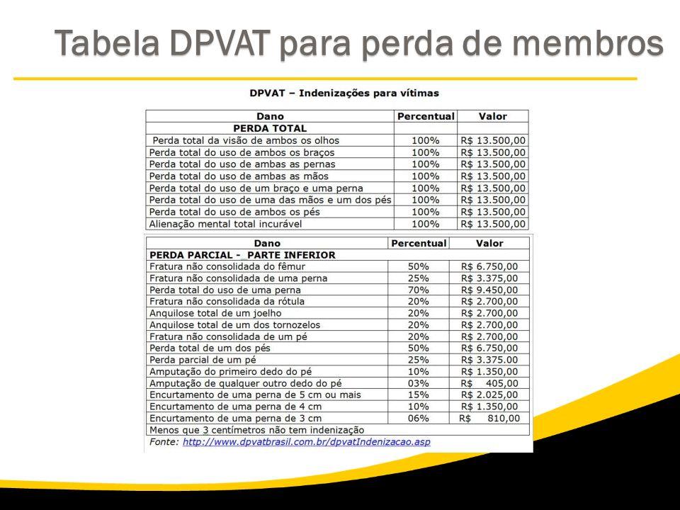 Tabela DPVAT para perda de membros