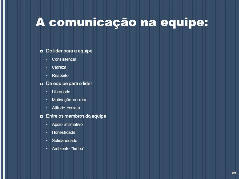 A comunicação na equipe: Do líder para a equipe Consistência Clareza Respeito Da equipe para o líder Liberdade Motivação correta Atitude correta Entre