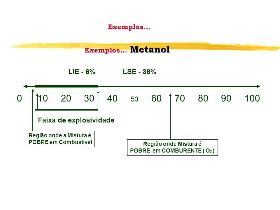 Exemplos... Exemplos... Metanol LIE - 6% LSE - 36% 0 10 20 30 40 50 60 70 80 90 100 Faixa de explosividade Região onde a Mistura é POBRE em Combustíve