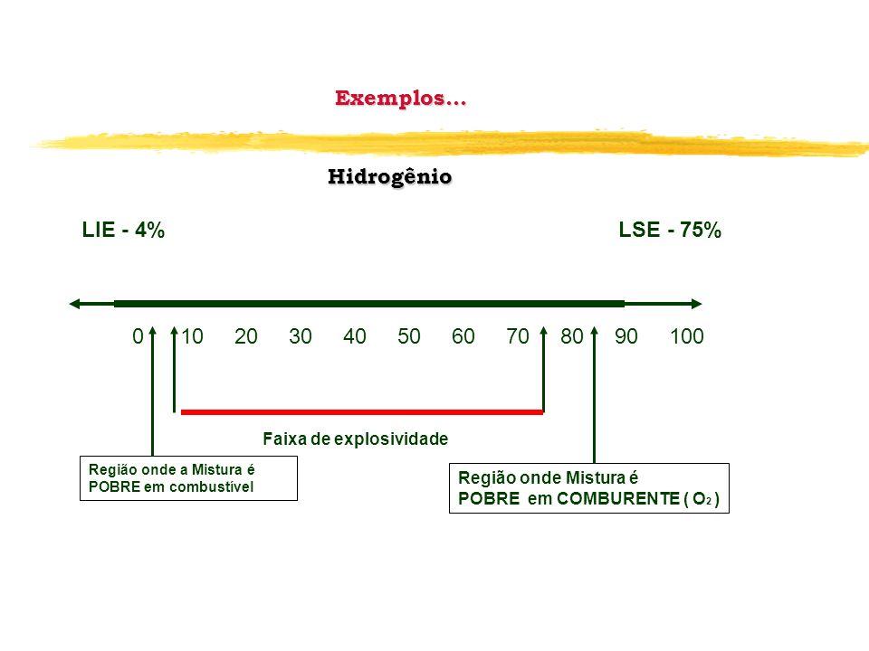 Exemplos... Hidrogênio LIE - 4% LSE - 75% 0 10 20 30 40 50 60 70 80 90 100 Faixa de explosividade Região onde a Mistura é POBRE em combustível Região