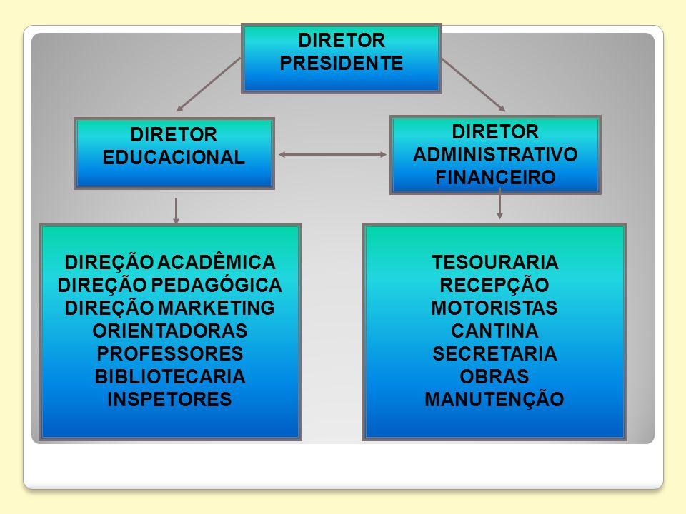 DIRETOR PRESIDENTE DIRETOR EDUCACIONAL DIRETOR ADMINISTRATIVO FINANCEIRO DIREÇÃO ACADÊMICA DIREÇÃO PEDAGÓGICA DIREÇÃO MARKETING ORIENTADORAS PROFESSOR
