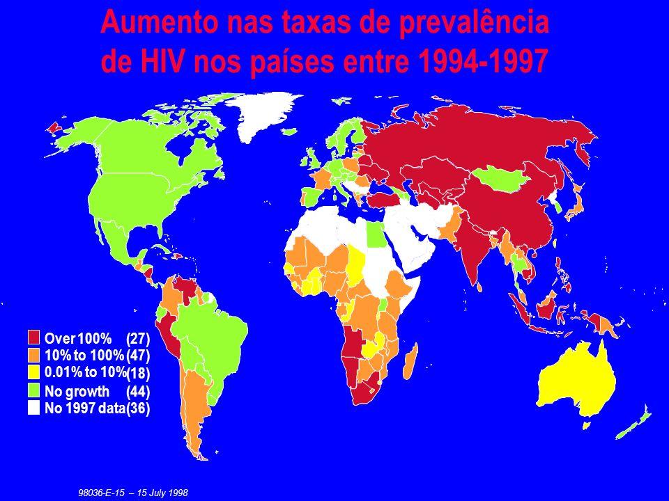 Disseminação do HIV no tempo América latina e Caribe, 1982–1997 Estimated percentage of adults (15–49) infected with HIV Estimated percentage of adult