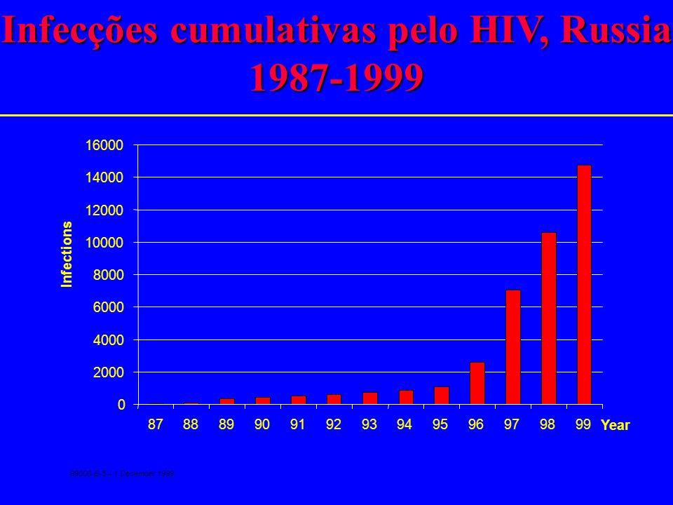 Aumento nas taxas de prevalência de HIV nos países entre 1994-1997 Over 100% (27) 10% to 100% (47) 0.01% to 10% (18) No growth (44) No 1997 data (36)