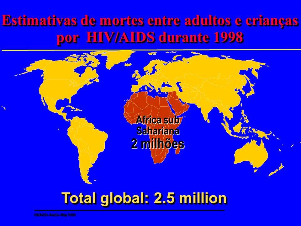 Disseminação do HIV na Africa subsahariana, 1997 Porcentagem estimada de adultos (15–49) infectados com HIV Porcentagem estimada de adultos (15–49) in