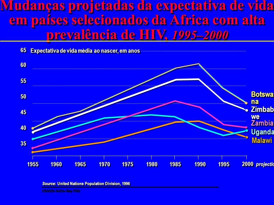 Estimativas de mortes entre adultos e crianças por HIV/AIDS durante 1998 Africa sub Sahariana 2 milhões Total global: 2.5 million UNAIDS–Addis–May 199