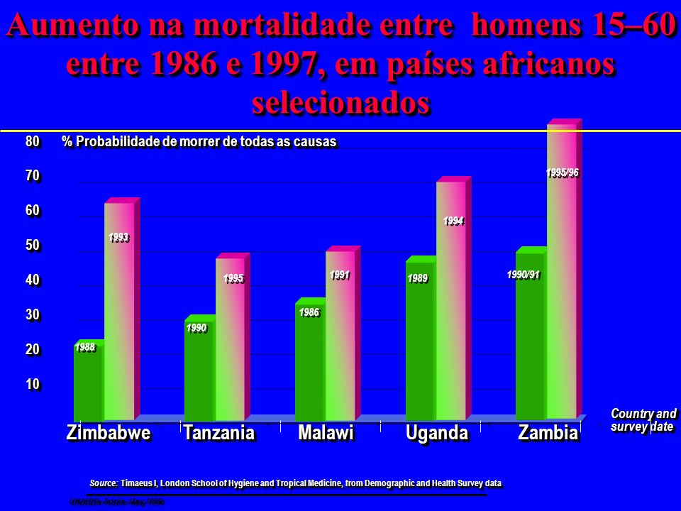Mudanças projetadas da expectativa de vida em países selecionados da Africa com alta prevalência de HIV, 1995–2000 Source: United Nations Population D