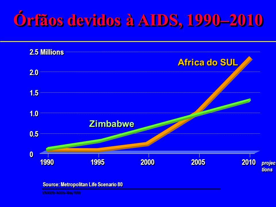Aumento na mortalidade entre homens 15–60 entre 1986 e 1997, em países africanos selecionados Source: Timaeus I, London School of Hygiene and Tropical