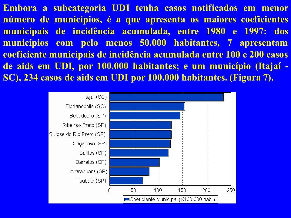 Figura 1: Casos de aids em determinadas subcategorias de exposição. Brasil, 1980- 1997.