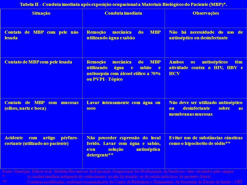 Tabela I - Riscos de infecção ocupacional pelo HIV, HBV e HCV a materiais biológicos envolvidos*. Riscos de infecçãoHIVHBVHCV Após acidente percutâneo