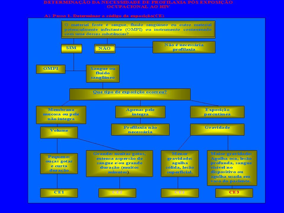 Tabela II - Conduta imediata após exposição ocupacional a Materiais Biológicos do Paciente (MBP)*. SituaçãoConduta imediataObservações Contato de MBP