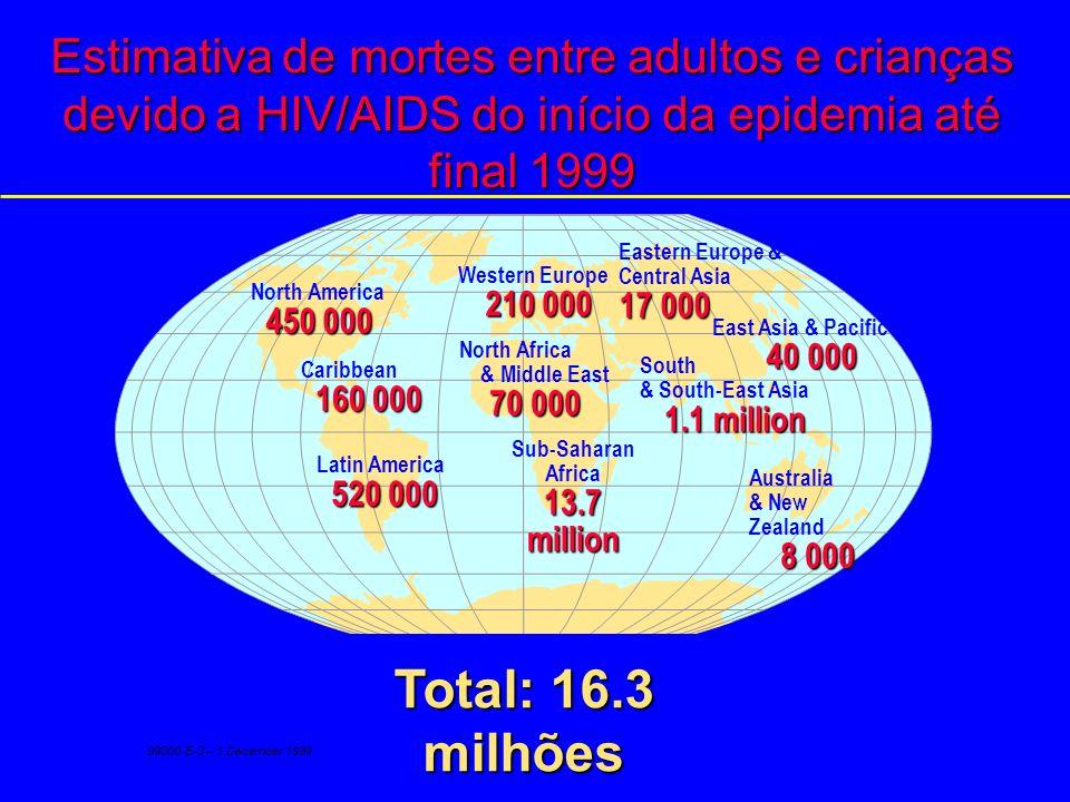 Estimativa de adultos e crianças vivendo com AIDS até final 1999 Western Europe 520 000 North Africa & Middle East 220 000 Sub-Saharan Africa 23.3 mil
