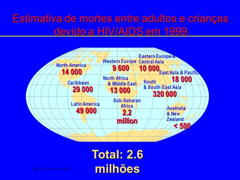 Estimativa de mortes entre adultos e crianças devido a HIV/AIDS do início da epidemia até final 1999 Western Europe 210 000 North Africa & Middle East